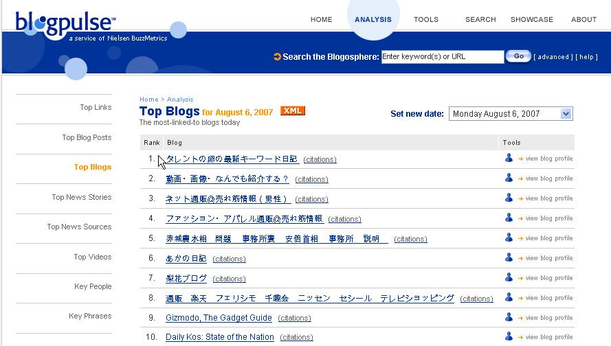 BlogPulse Top Blogs